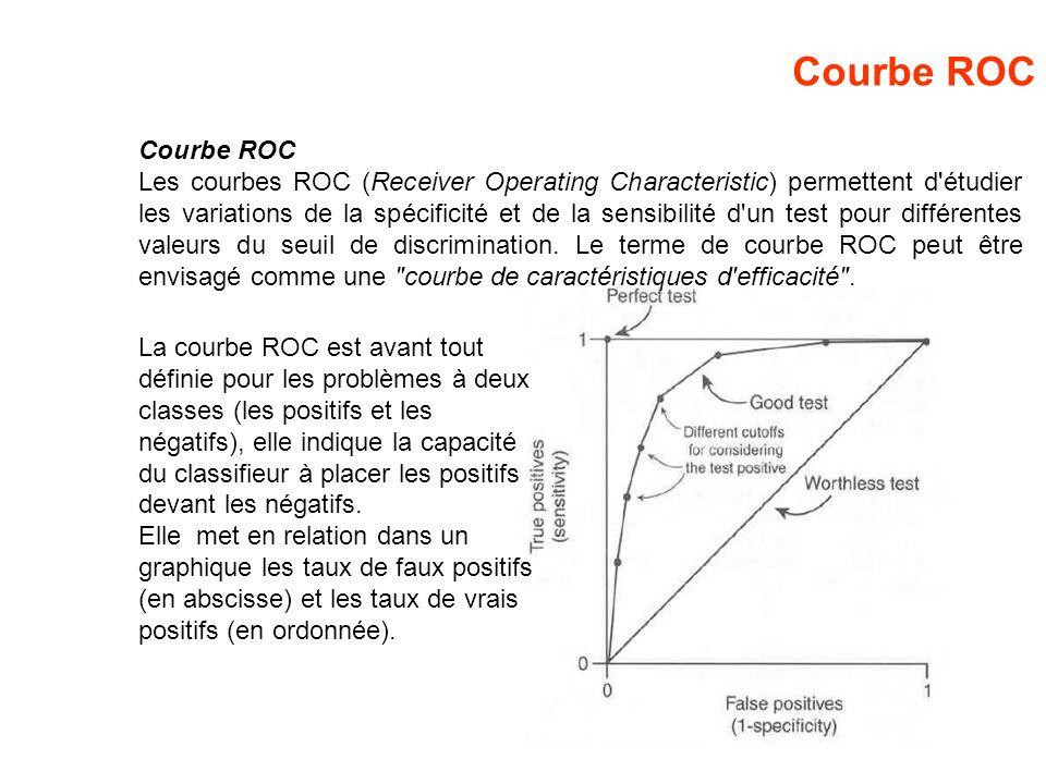 Courbe ROC Courbe ROC.