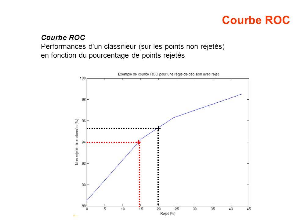 Courbe ROC + + Courbe ROC