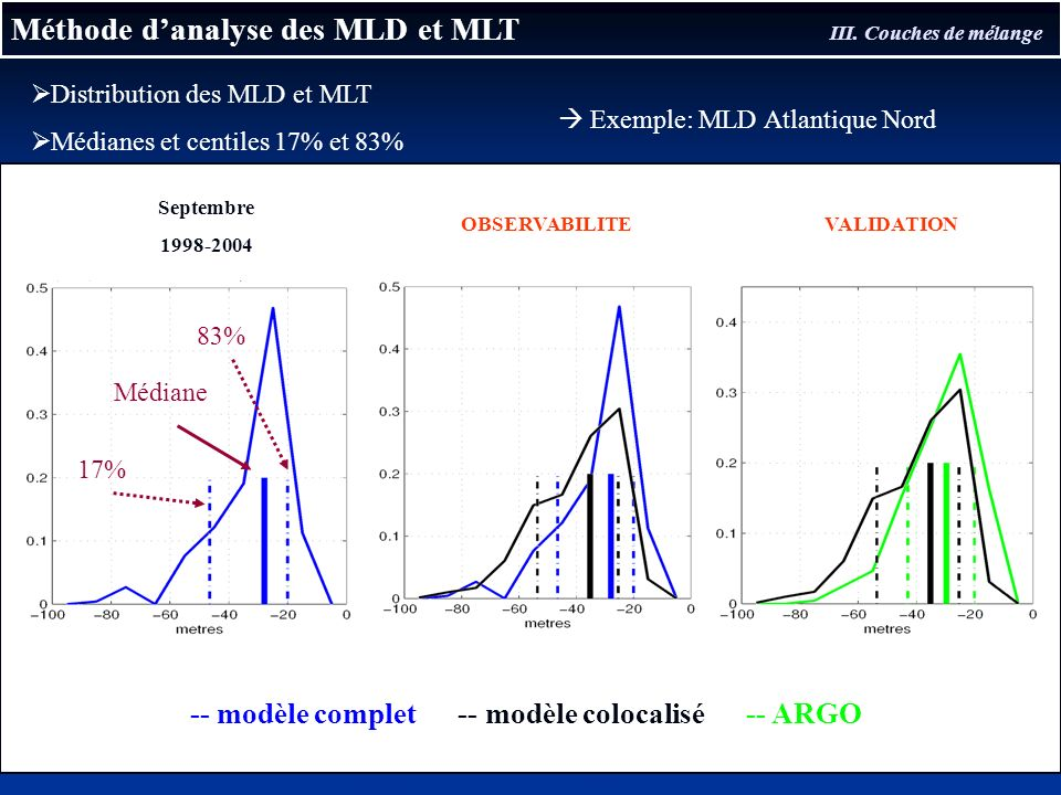 -- modèle complet -- modèle colocalisé -- ARGO