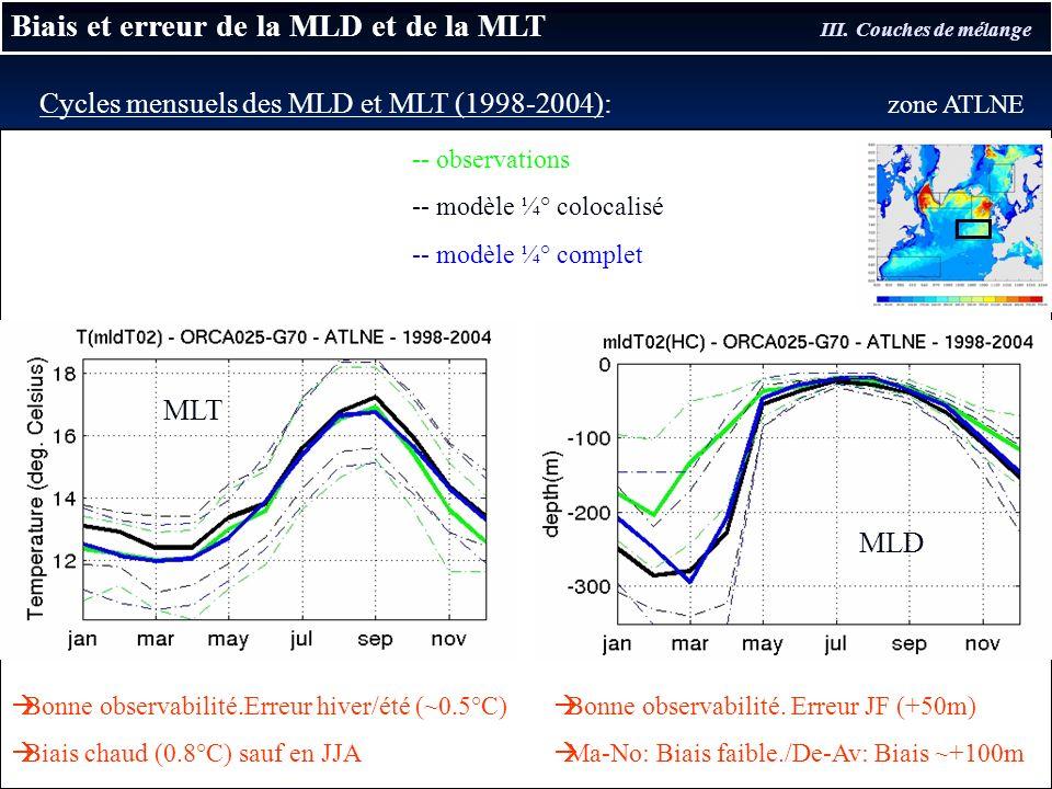 Biais et erreur de la MLD et de la MLT III. Couches de mélange