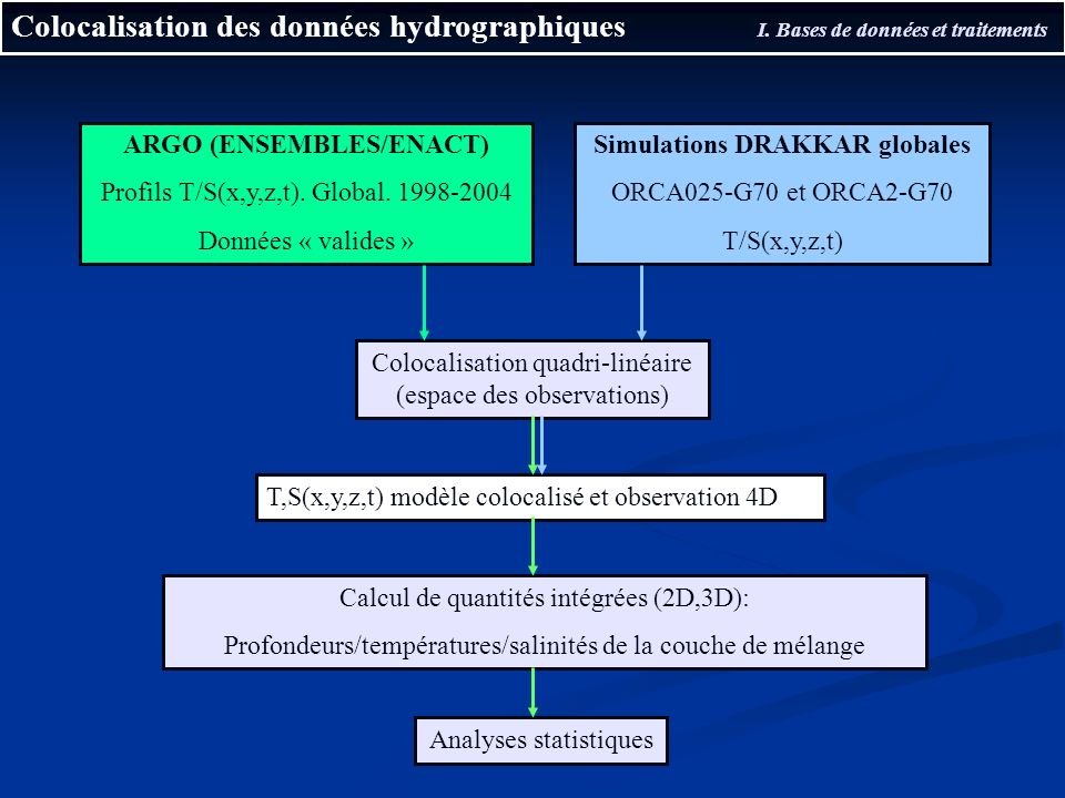 ARGO (ENSEMBLES/ENACT) Simulations DRAKKAR globales