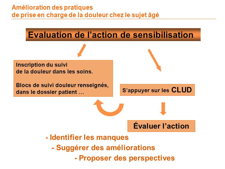 Evaluation de l'action de sensibilisation