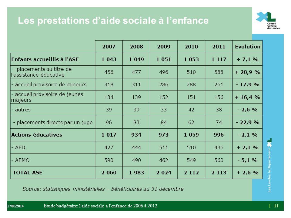 Les prestations d'aide sociale à l'enfance