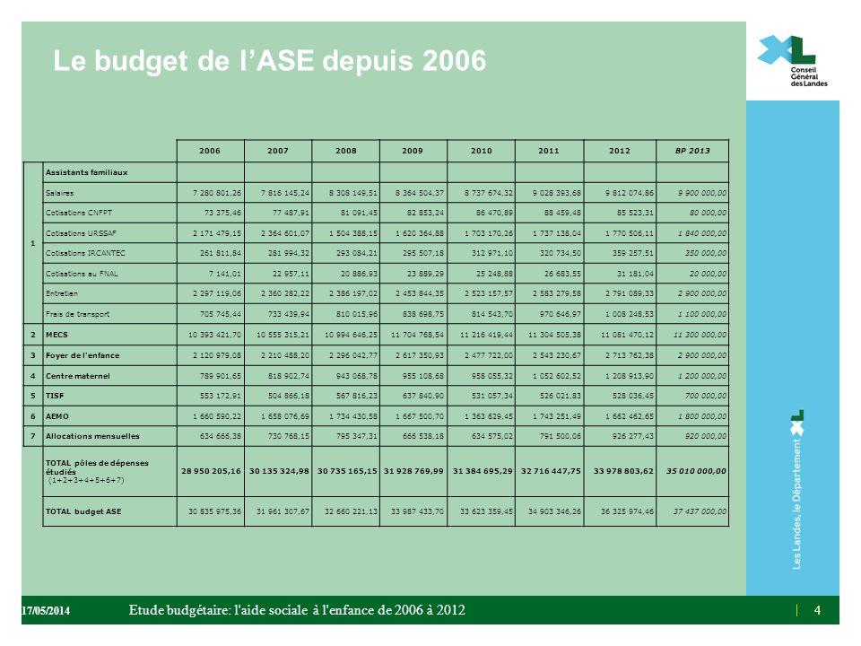 Le budget de l'ASE depuis 2006