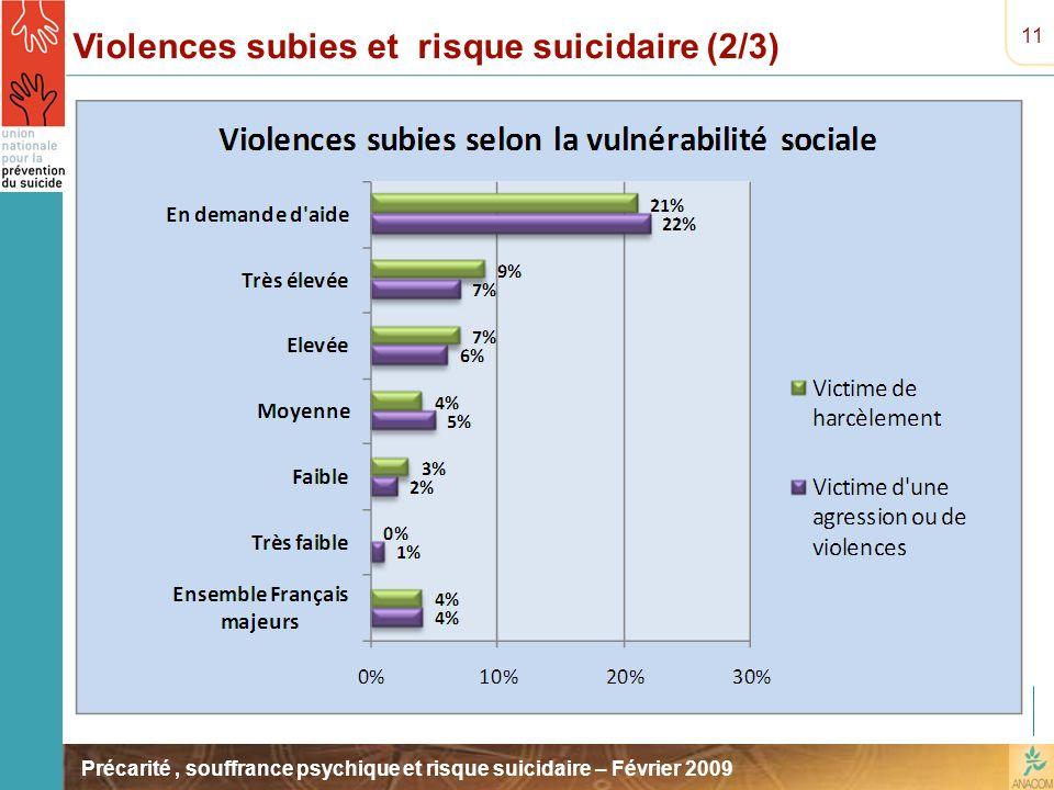 Violences subies et risque suicidaire (2/3)