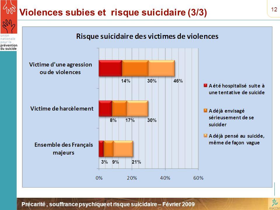 Violences subies et risque suicidaire (3/3)
