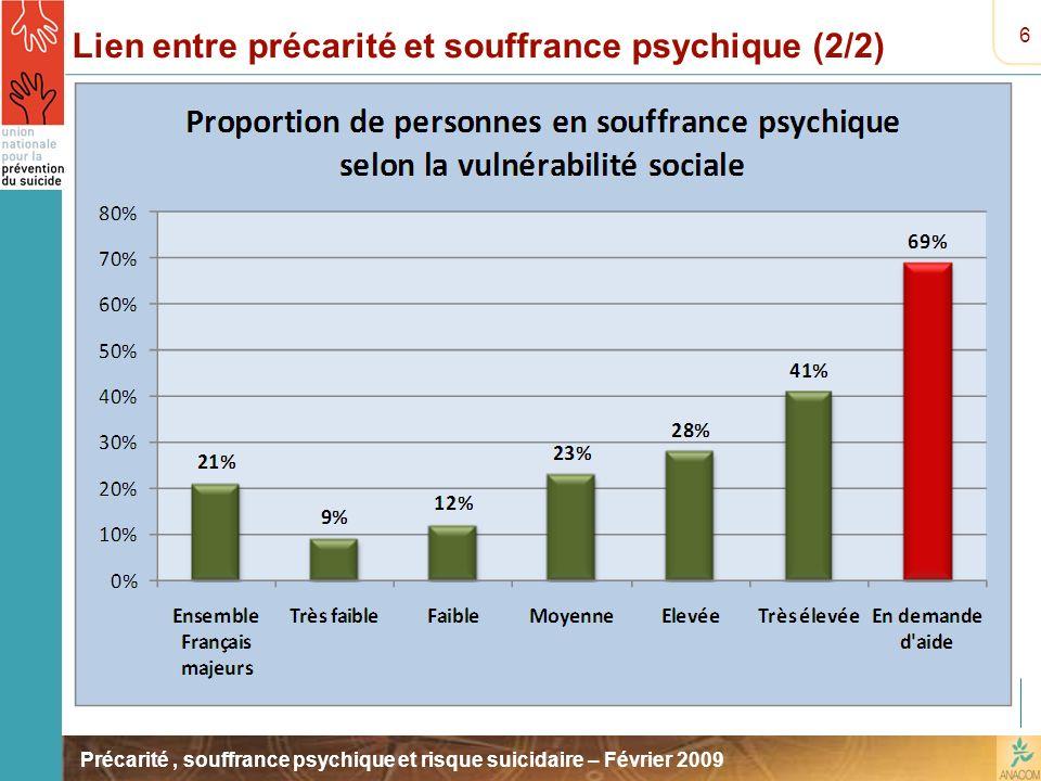 Lien entre précarité et souffrance psychique (2/2)