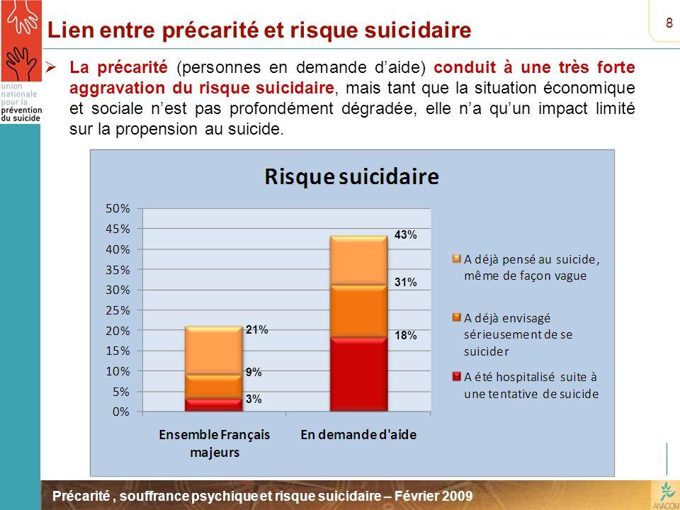 Lien entre précarité et risque suicidaire