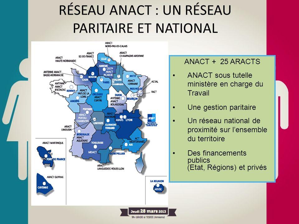 RÉSEAU ANACT : UN RÉSEAU PARITAIRE ET NATIONAL