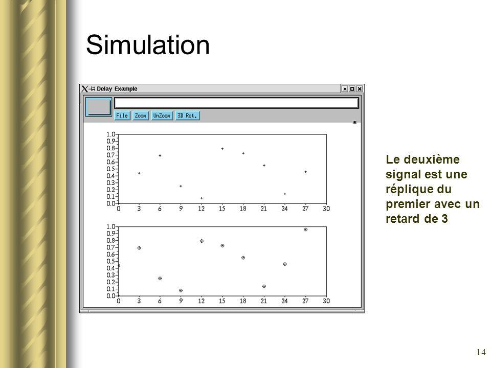 Simulation Le deuxième signal est une réplique du premier avec un retard de 3