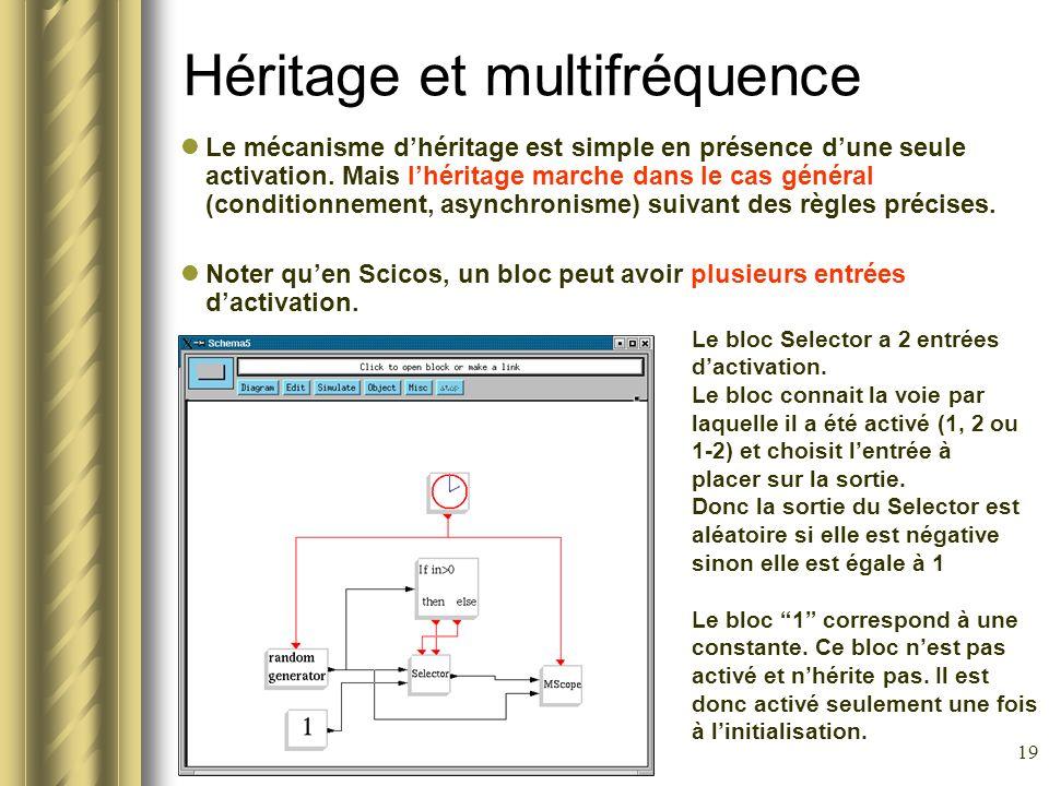 Héritage et multifréquence
