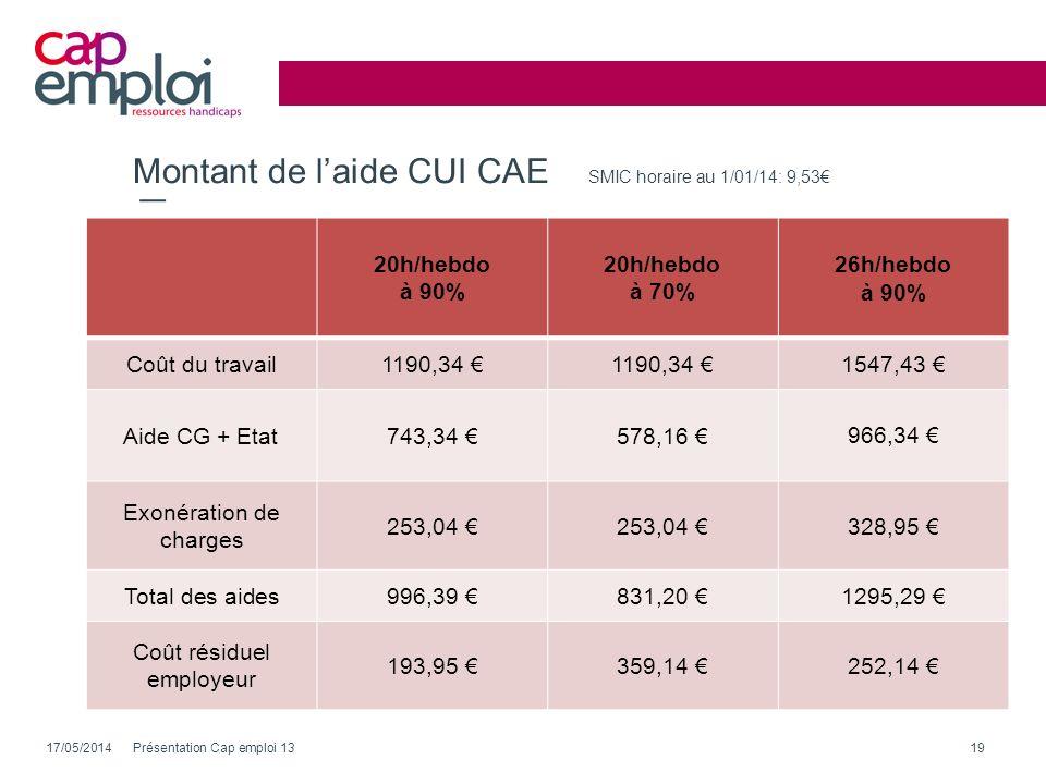Montant de l'aide CUI CAE SMIC horaire au 1/01/14: 9,53€