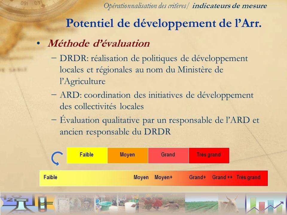 Potentiel de développement de l'Arr.