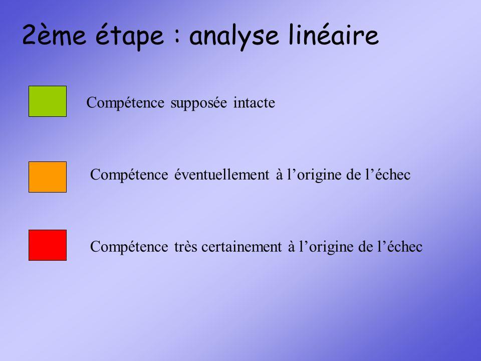 2ème étape : analyse linéaire