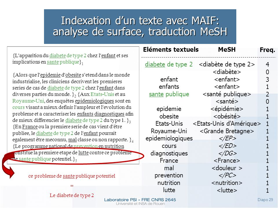 Indexation d'un texte avec MAIF: analyse de surface, traduction MeSH
