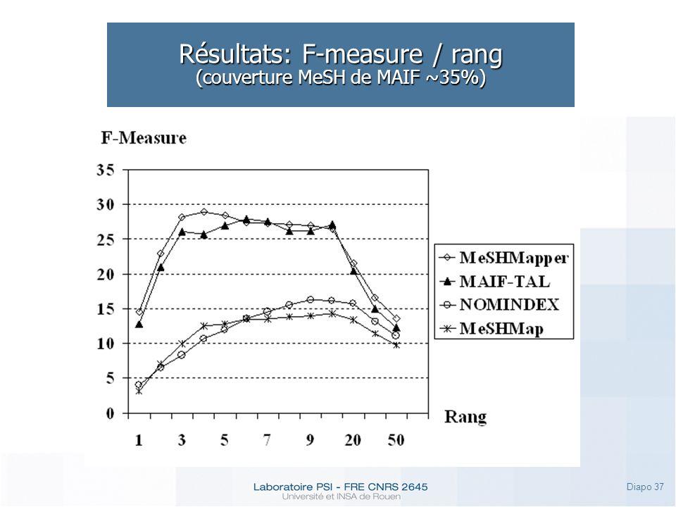 Résultats: F-measure / rang (couverture MeSH de MAIF ~35%)