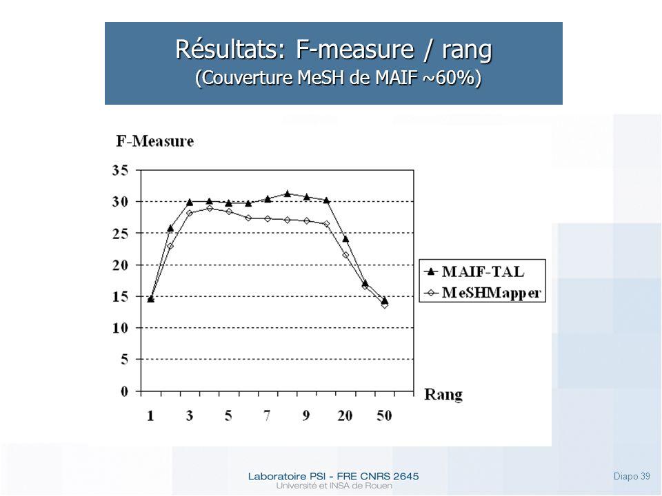 Résultats: F-measure / rang (Couverture MeSH de MAIF ~60%)