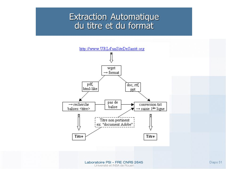 Extraction Automatique du titre et du format
