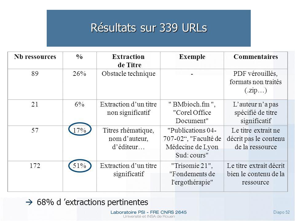 Résultats sur 339 URLs 68% d 'extractions pertinentes Nb ressources %