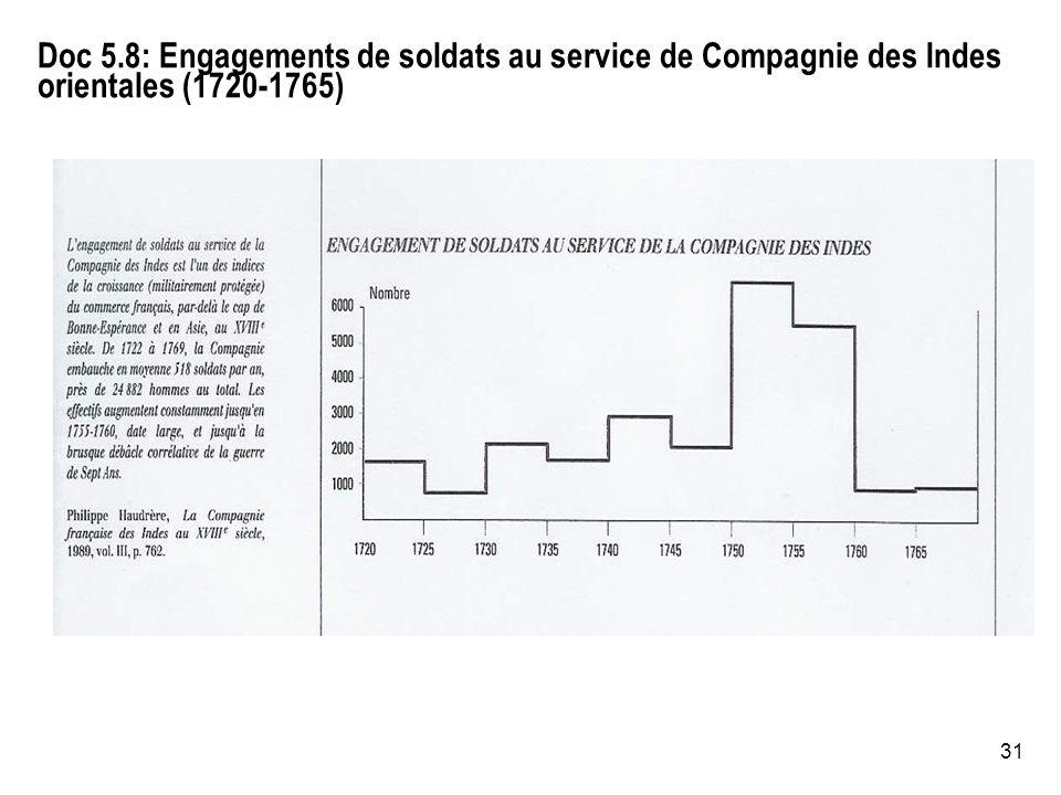 Doc 5.8: Engagements de soldats au service de Compagnie des Indes orientales (1720-1765)