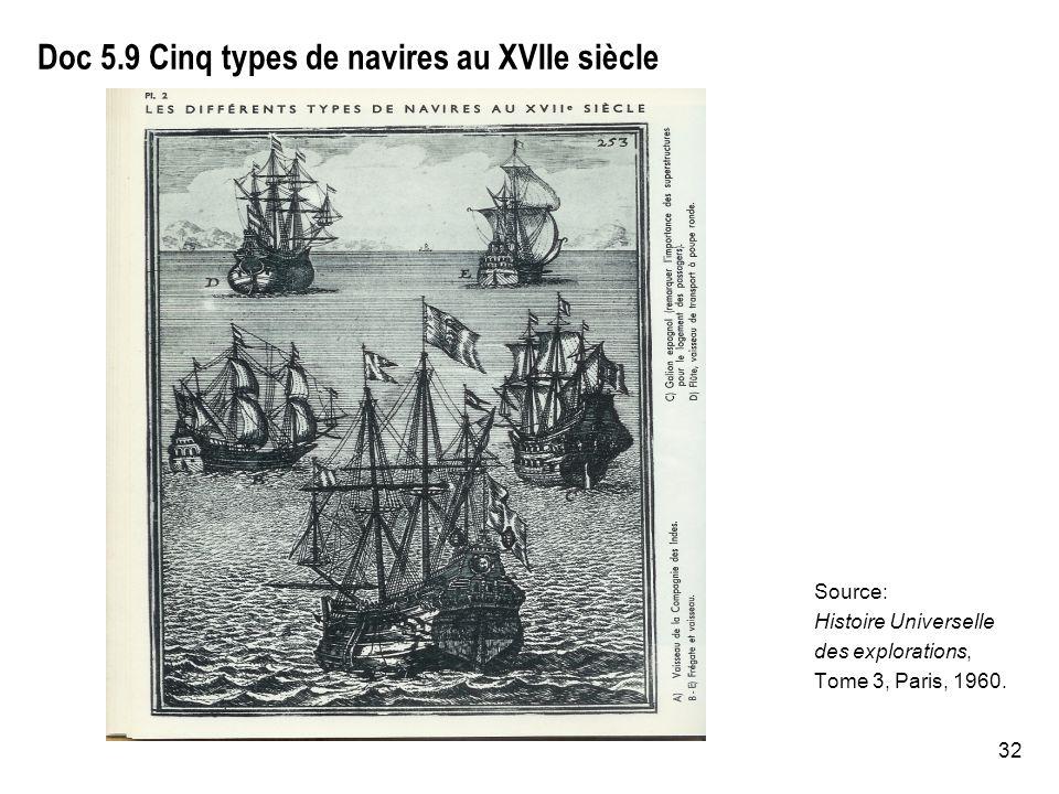 Doc 5.9 Cinq types de navires au XVIIe siècle