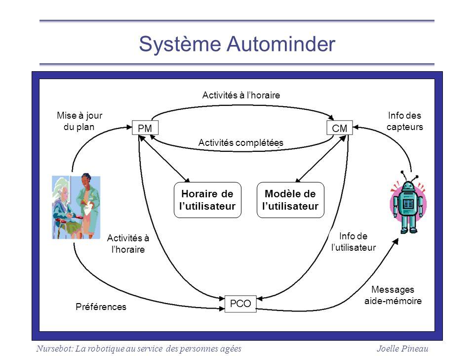 Système Autominder Horaire de l'utilisateur Modèle de l'utilisateur
