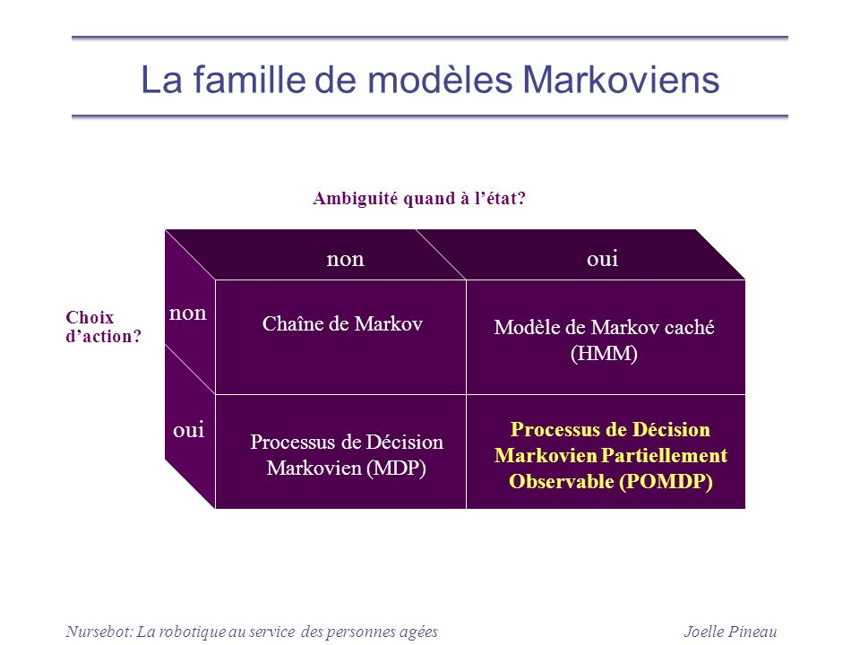 La famille de modèles Markoviens