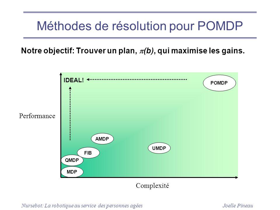 Méthodes de résolution pour POMDP