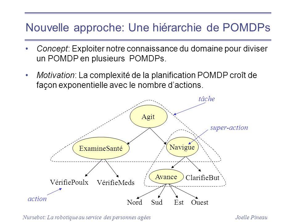 Nouvelle approche: Une hiérarchie de POMDPs