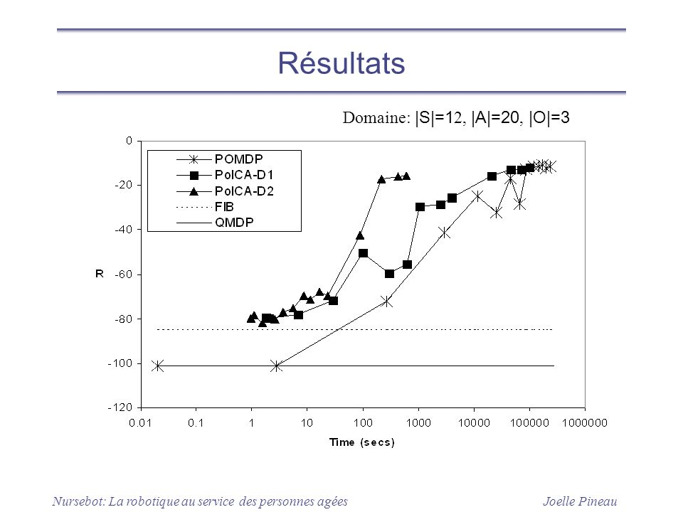 Résultats Domaine: |S|=12, |A|=20, |O|=3