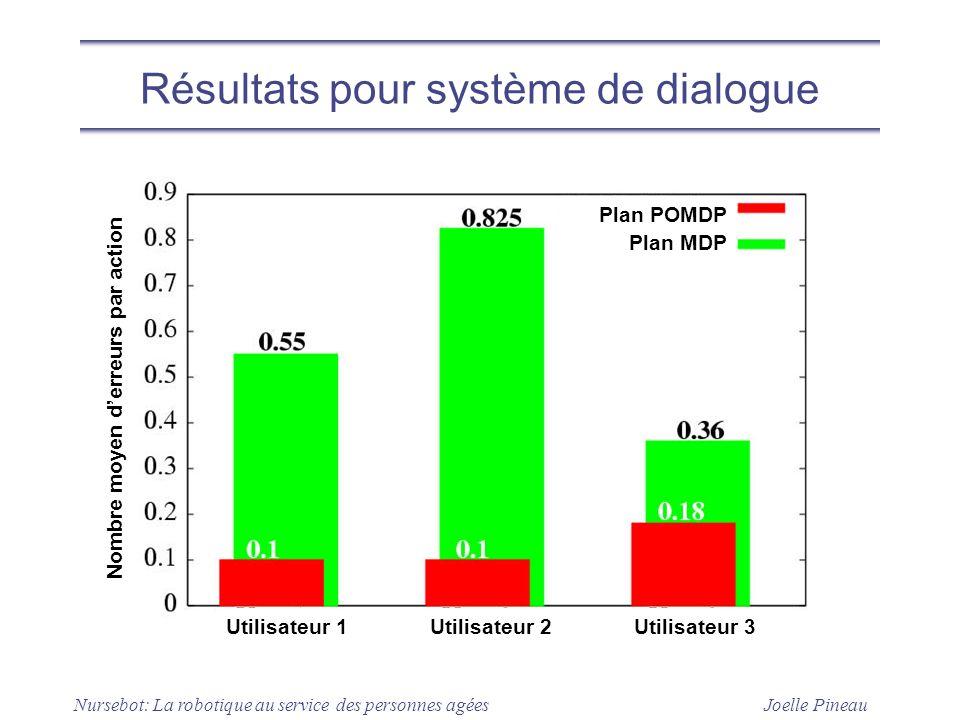 Résultats pour système de dialogue