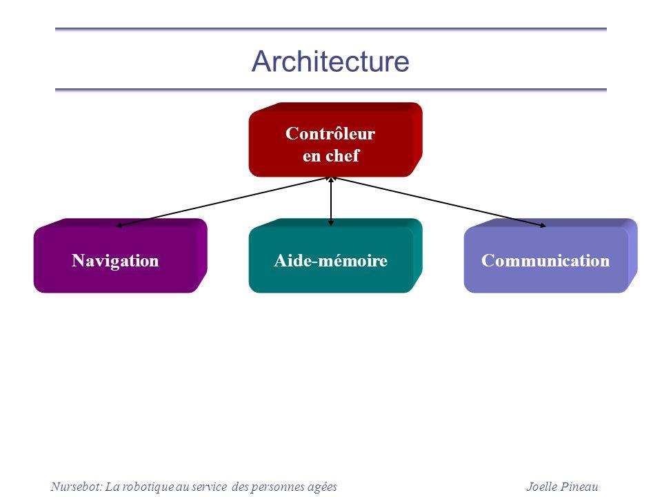 Architecture Contrôleur en chef Navigation Aide-mémoire Communication