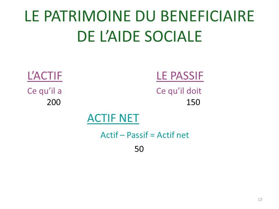 LE PATRIMOINE DU BENEFICIAIRE DE L'AIDE SOCIALE