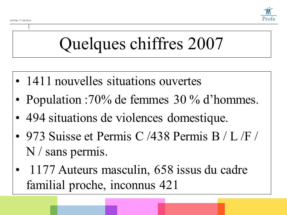 Quelques chiffres 2007 1411 nouvelles situations ouvertes