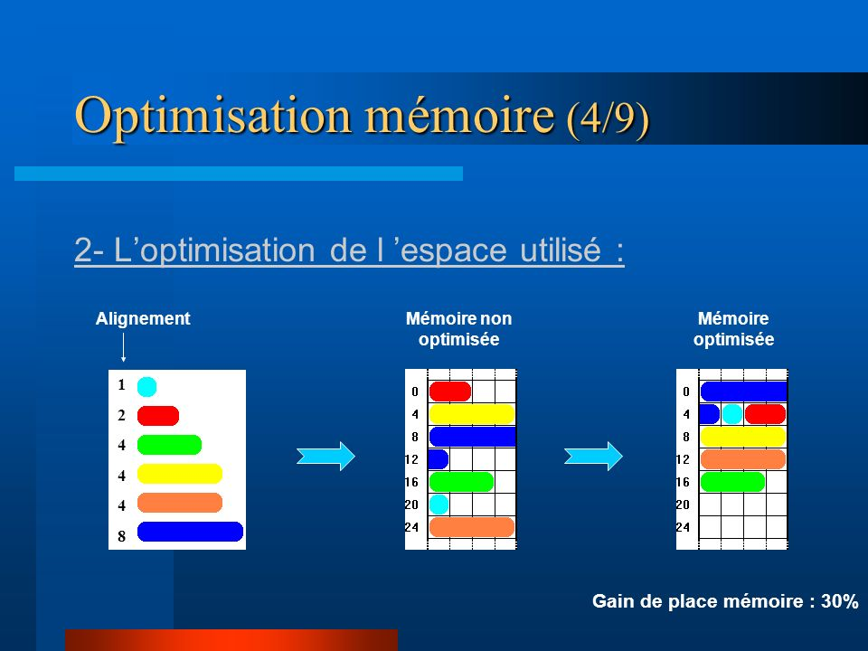 Optimisation mémoire (4/9)