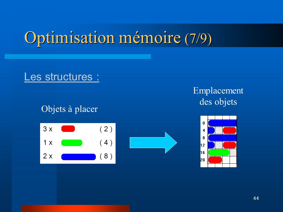 Optimisation mémoire (7/9)