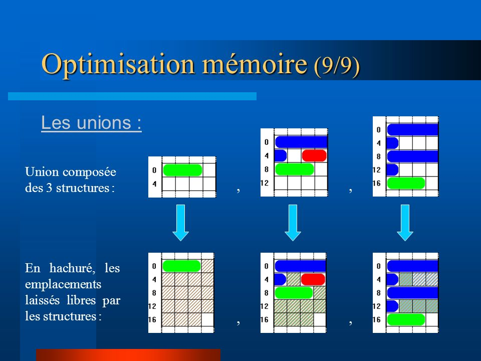 Optimisation mémoire (9/9)