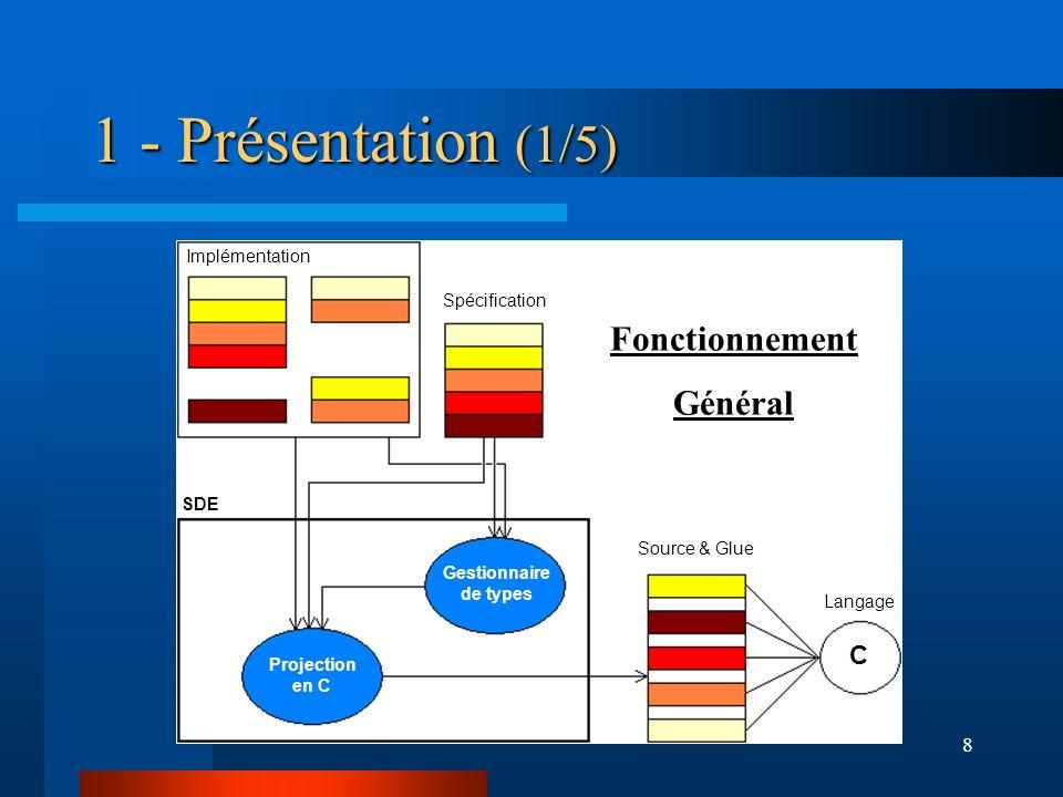 1 - Présentation (1/5) Fonctionnement Général C Implémentation