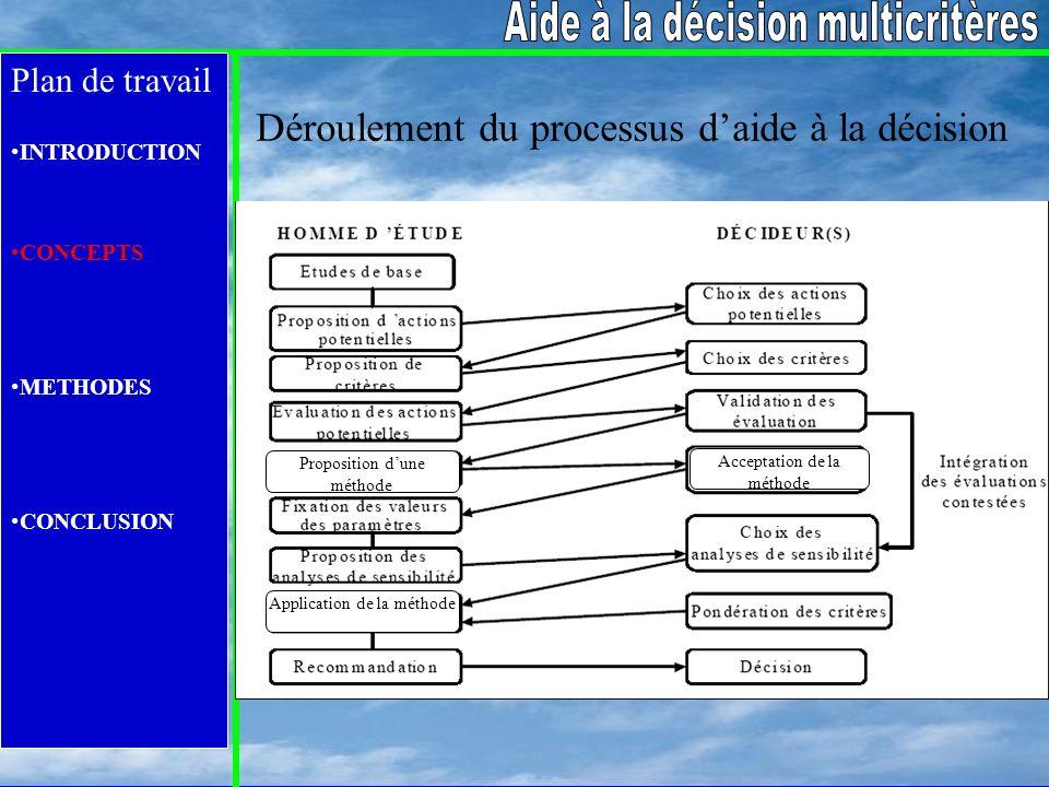 Déroulement du processus d'aide à la décision