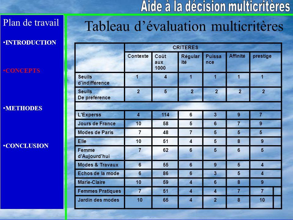 Tableau d'évaluation multicritères
