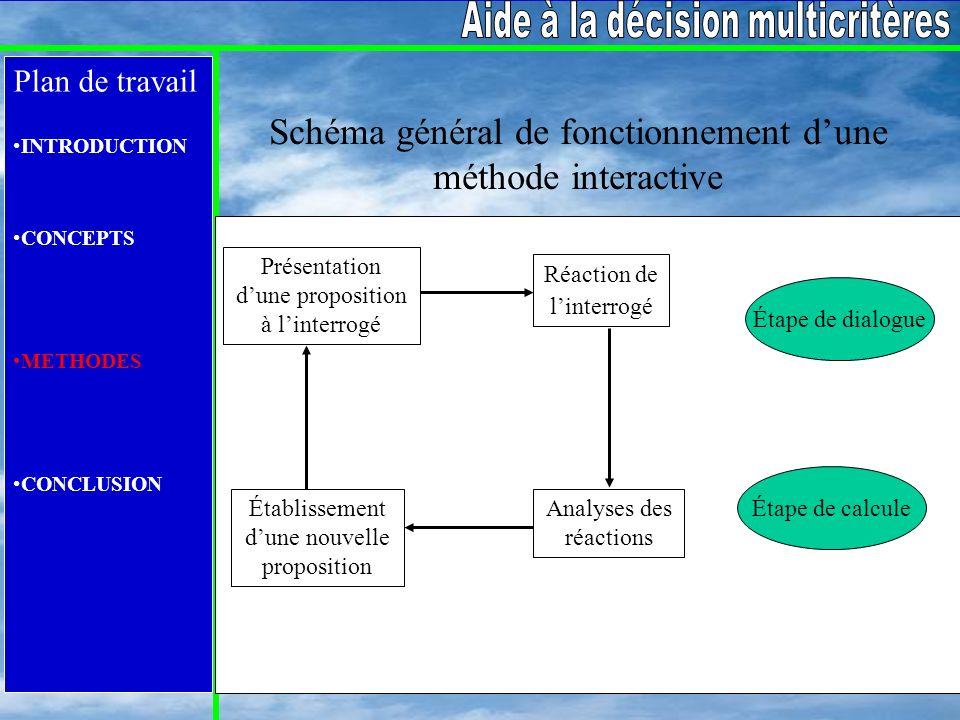 Schéma général de fonctionnement d'une méthode interactive