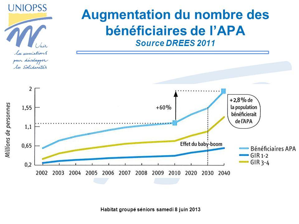 Augmentation du nombre des bénéficiaires de l'APA Source DREES 2011