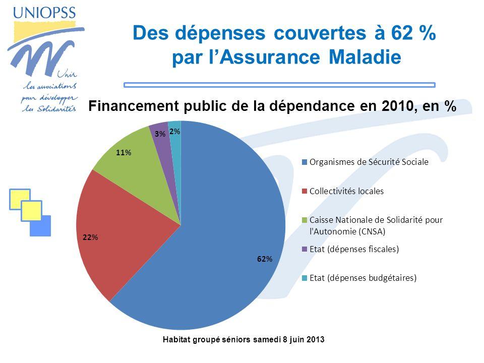 Des dépenses couvertes à 62 % par l'Assurance Maladie