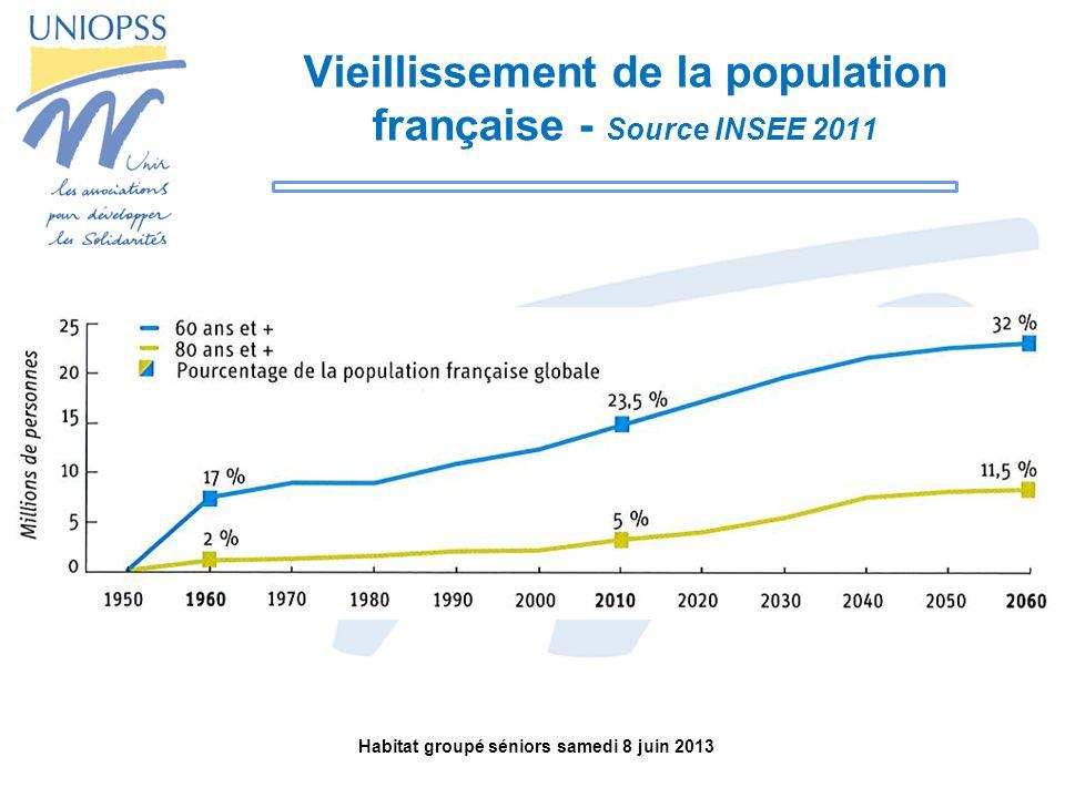 Vieillissement de la population française - Source INSEE 2011
