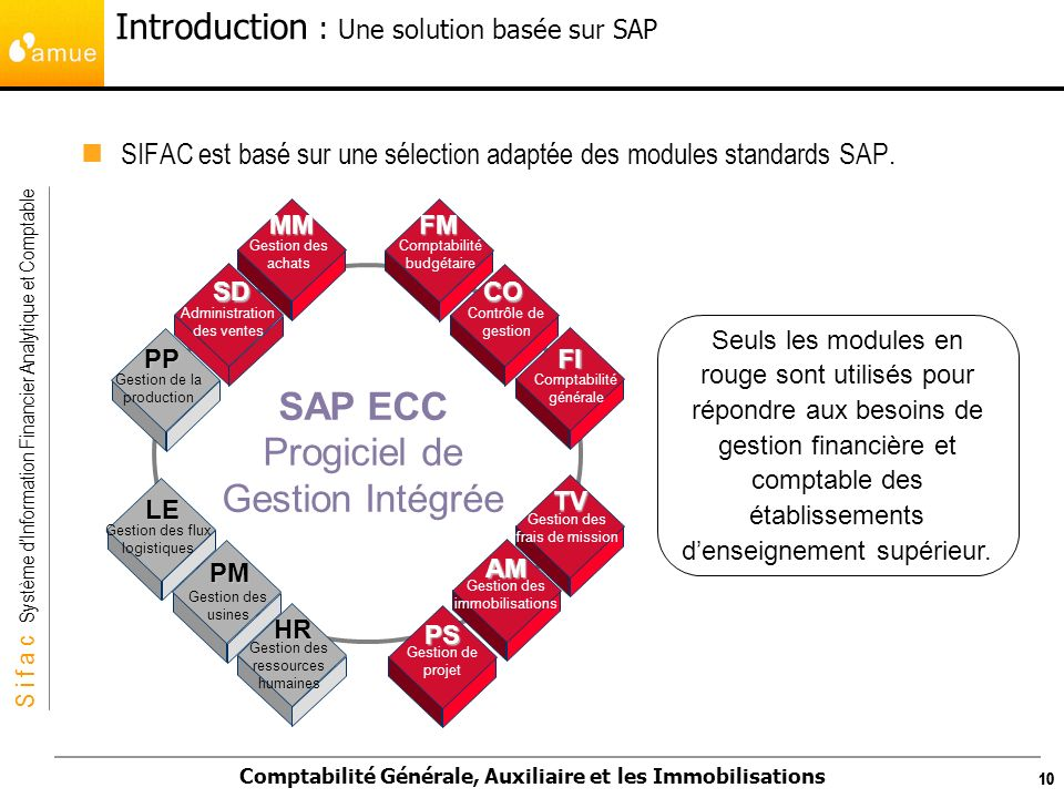 Introduction : Une solution basée sur SAP