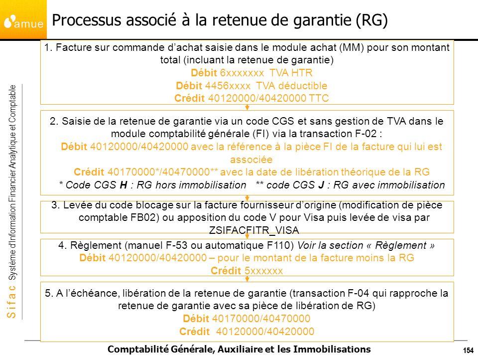 Processus associé à la retenue de garantie (RG)