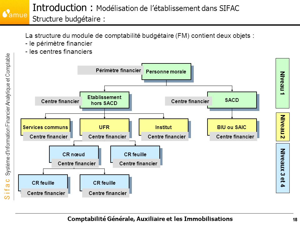 Introduction : Modélisation de l'établissement dans SIFAC Structure budgétaire :
