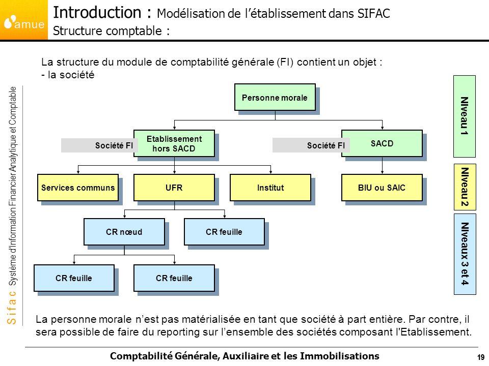 Introduction : Modélisation de l'établissement dans SIFAC Structure comptable :