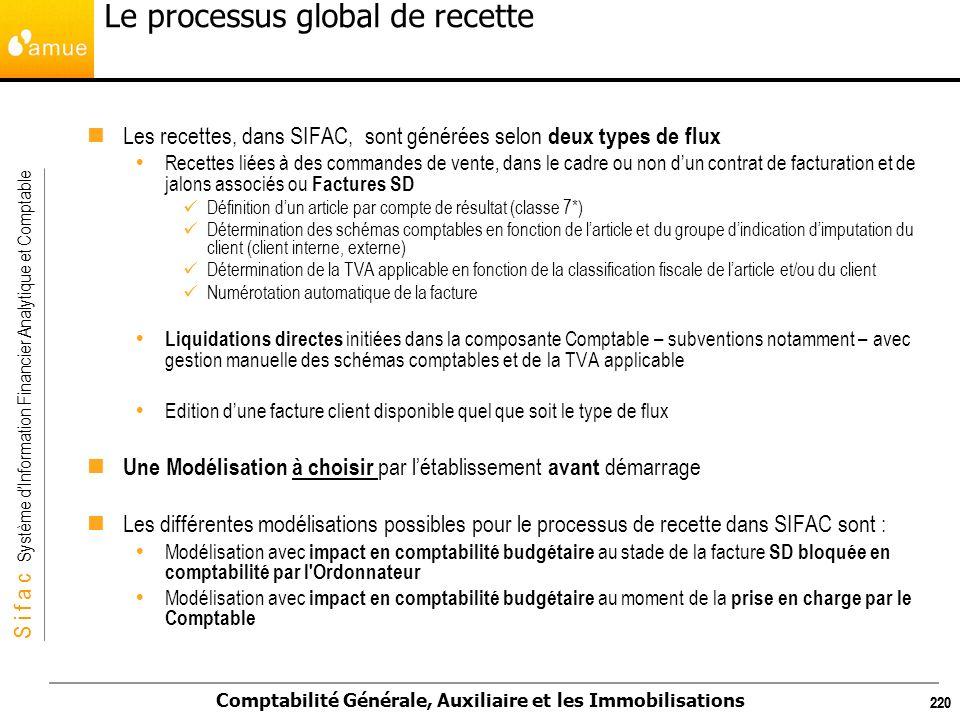 Le processus global de recette