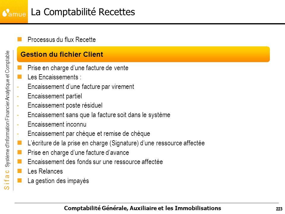 La Comptabilité Recettes